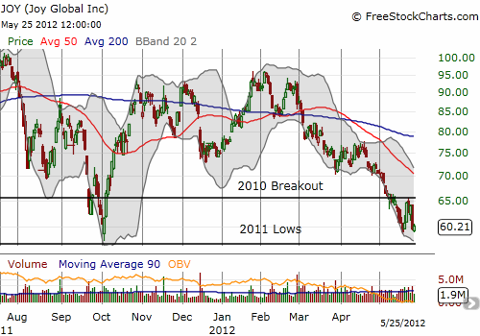 Joy Global now bounces between critical resistance and support