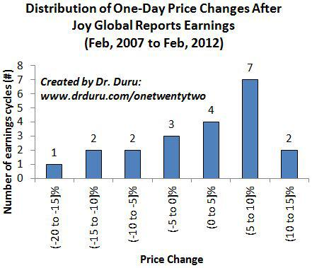Distribution of One-Day Price Changes After Joy Global Reports Earnings (Feb, 2007 to Feb, 2012)