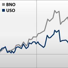 The Basics of Oil Investing: The WTI-Brent Spread
