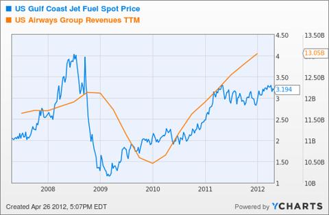 US Gulf Coast Jet Fuel Spot Price Chart