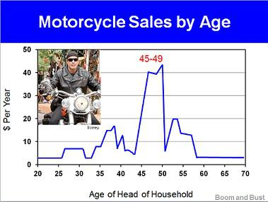 Harley Davidson Motorcycle Sales by Age
