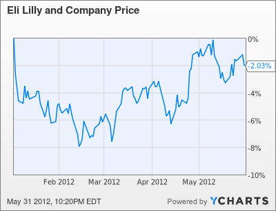 Typical company stock options