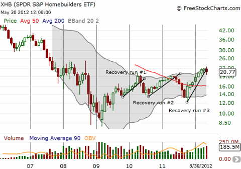 The Homebuilders ETF remains strong this year