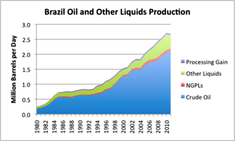 Brazil Oil Production