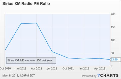 SIRI PE Ratio Chart
