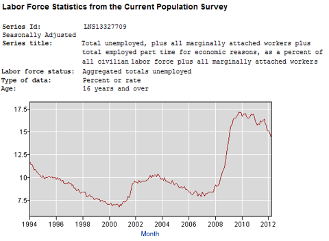 U5 Underemployment