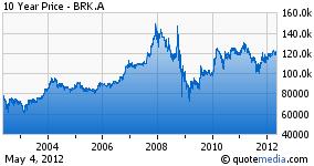 berkshire 10 yr chart