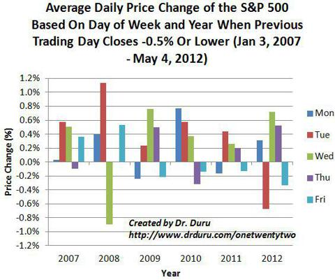 Average Daily Price Change of the S&P 500 Based On Day of Week and Year When Previous Trading Day Closes -0.5% Or Lower (Jan 3, 2007 - May 4, 2012)