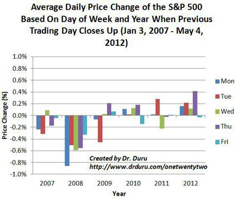 Average Daily Price Change of the S&P 500 Based On Day of Week and Year When Previous Trading Day Closes Up (Jan 3, 2007 - May 4, 2012)