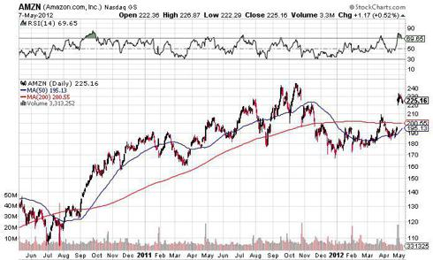 amazon short decline chart