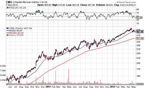 chipotle mexican grill cmg chart short stock