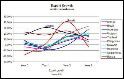 Post-devaluation export growth
