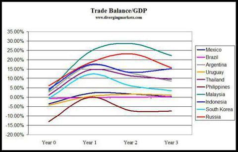 Post-devaluation Trade Balance/GDP