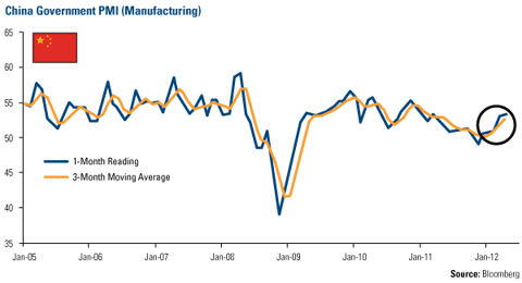 China Government PMI (Manufacturing)