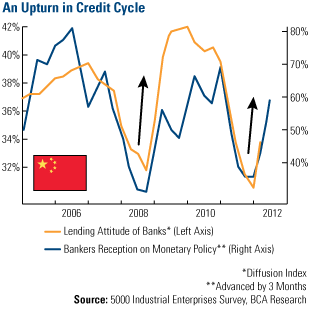 An Upturn in Credit Cycle