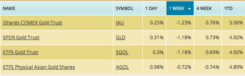 gld performance, gold etf price, gold etf returns, iau price, sgol returns