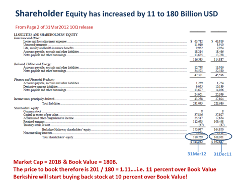 Shareholder Equity has increased by 11Billion to 180 Billion USD