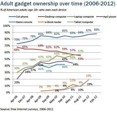 Gadget Usage and Type Amongst Adults