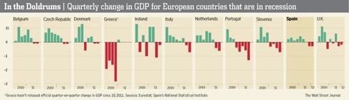 Euro GDP