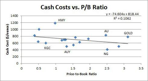 Cash Costs vs. PB Ratio of Gold Miners