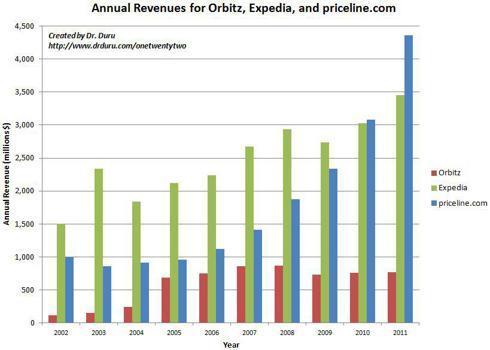 Annual Revenues for Orbitz, Expedia, and priceline.com