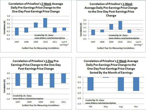 Correlation of Price Changes Pre-Earnings to the Price Change the Day After Earnings For Various Aggregations of Time