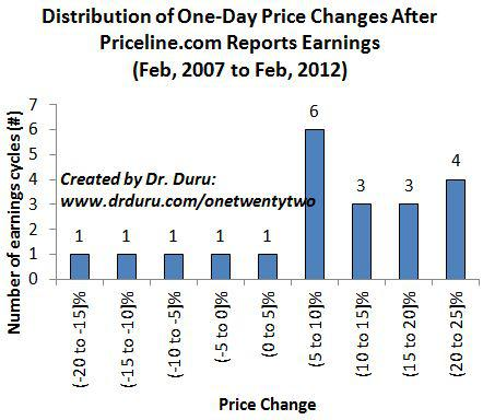 Distribution of One-Day Price Changes After Priceline.com Reports Earnings (Feb, 2007 to Feb, 2012)