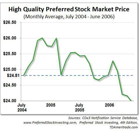 Preferred stock market prices, July 2004 - June 2006