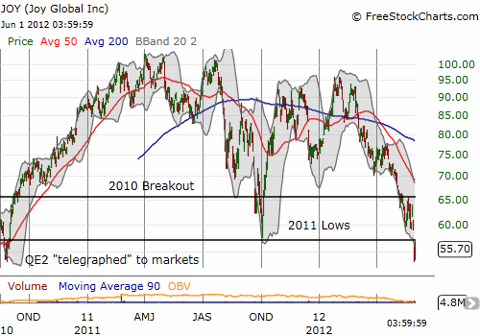Joy Global crashes through 2011 lows and hits its QE2 reference price