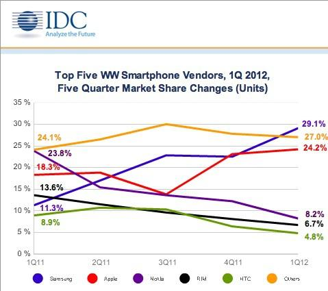 Top Five Smartphone Vendors in first quarter of 2012