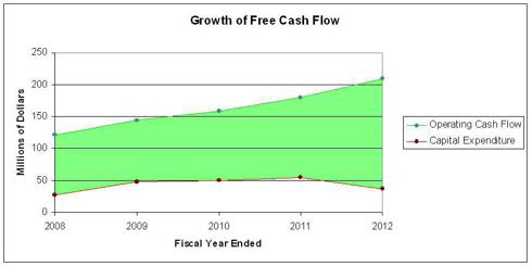 Difference between Operating Cash Flow and Capital Expenditures