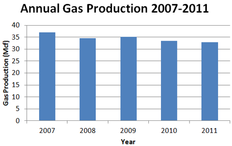 San Juan Basin Royalty Trust Annual Gas Production 2007-2011