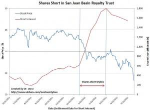 Shorts have ramped against San Juan Basin Royalty Trust in a short amount of time