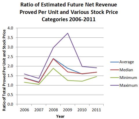 Ratio of Estimated Future Net Revenue Proved Per Unit and Various Stock Price Categories 2006-2011