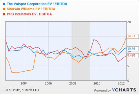 VAL EV / EBITDA Chart