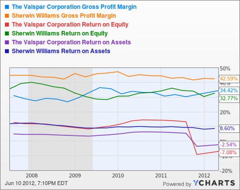 VAL Gross Profit Margin Chart