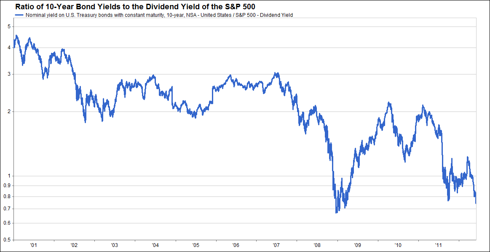 Ratio of 10-Year Bond Yields to the Dividend Yield of the S&P 500