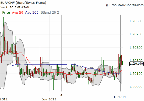 EUR/CHF bounces around afer trading starts post-Spanish bailout but the volatility is well within current tight ranges