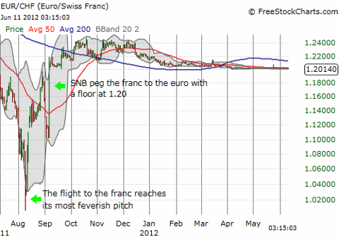 EUR/CHF continues to hug the Swiss National Bank