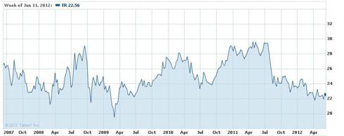 Tootsie Roll Share Performance 2007-2012 (Yahoo Finance)