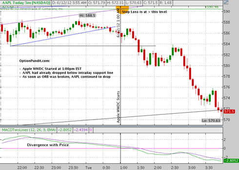 AAPL Price action on 1st day of WWDC 2012