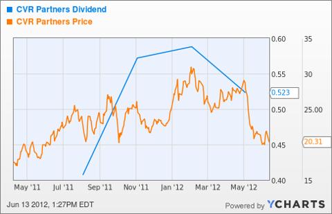 UAN Dividend Chart