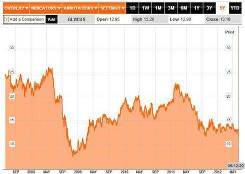 GLW 5 Year Chart