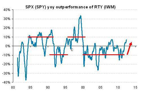 SPX (NYSEARCA:<a href='http://seekingalpha.com/symbol/SPY' title='SPDR S&P 500 Trust ETF'>SPY</a>) outperformance of RTY (NYSEARCA:<a href='http://seekingalpha.com/symbol/IWM' title='iShares Russell 2000 ETF'>IWM</a>) has returned and there appear to be structural reasons for this to continue