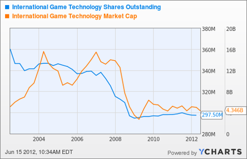 IGT Shares Outstanding Chart