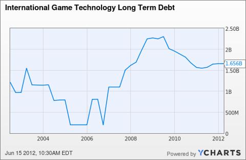 IGT Long Term Debt Chart