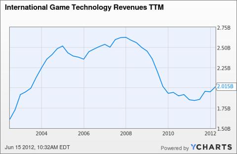 IGT Revenues TTM Chart
