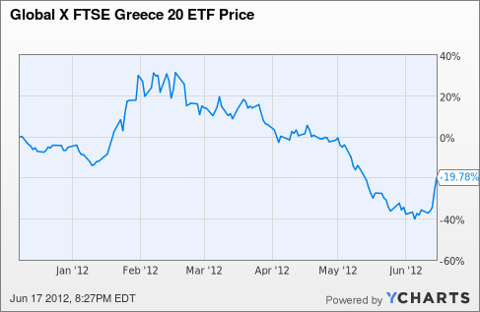 GREK Chart
