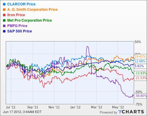 CLC Chart