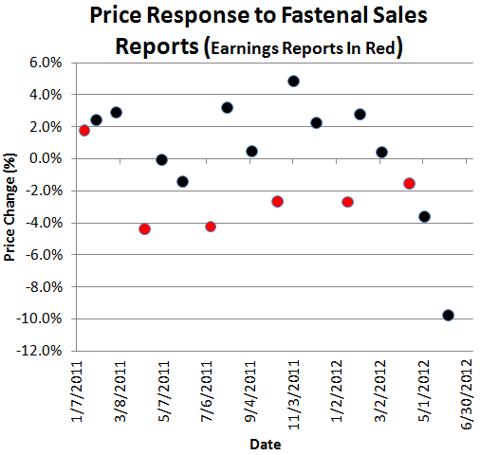 Price Response to Fastenal